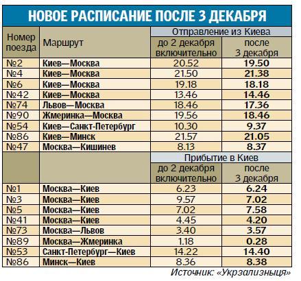 агрегат герметичность время отправления электричек с киевского вокзала на эконом класса