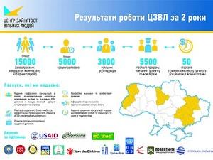 Инфографика ЦЗСЛ