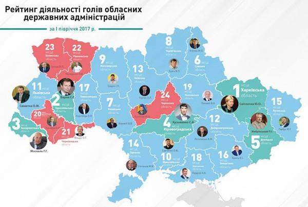 Специалисты: Жебривский занял пятое место врейтинге губернаторов государства Украины